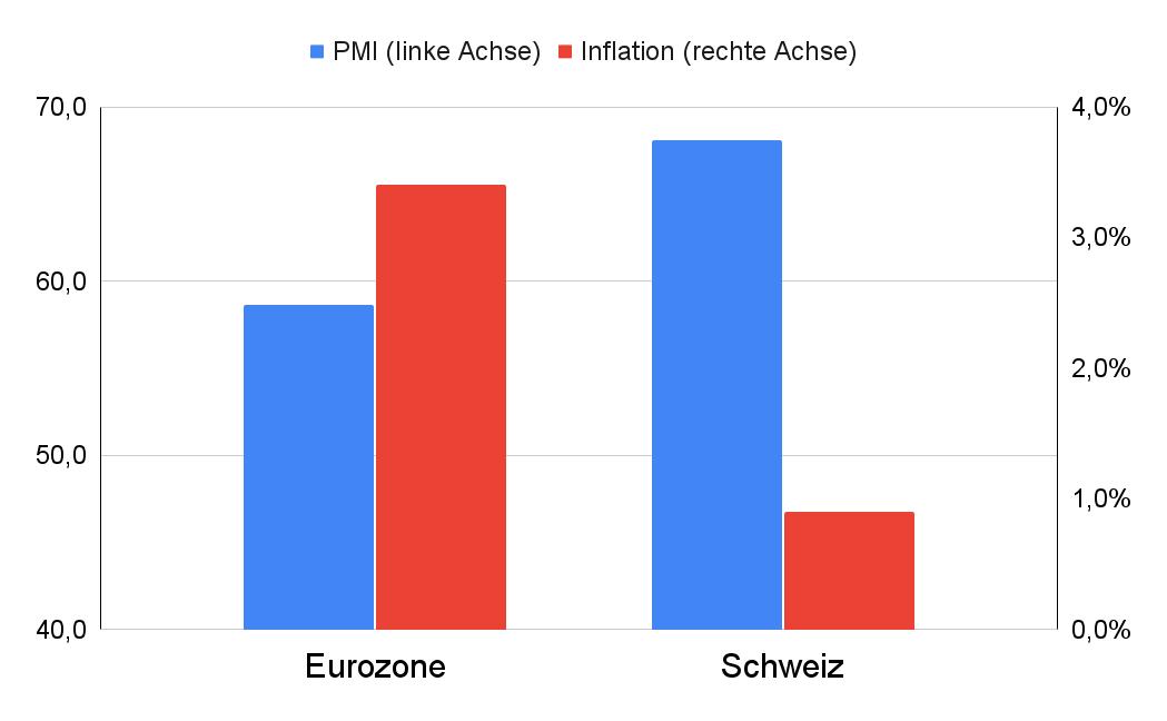 Balkendiagramm Vergleich Inflation, PMI Schweiz Eurozone