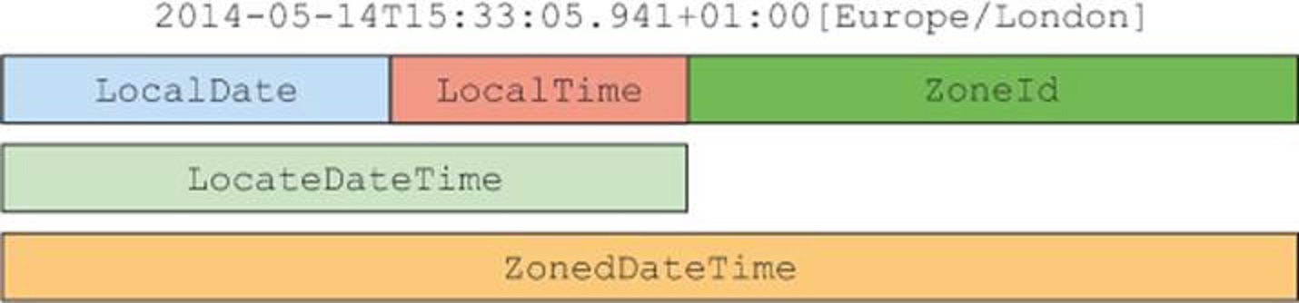 Java 8 localdate from localdatetime