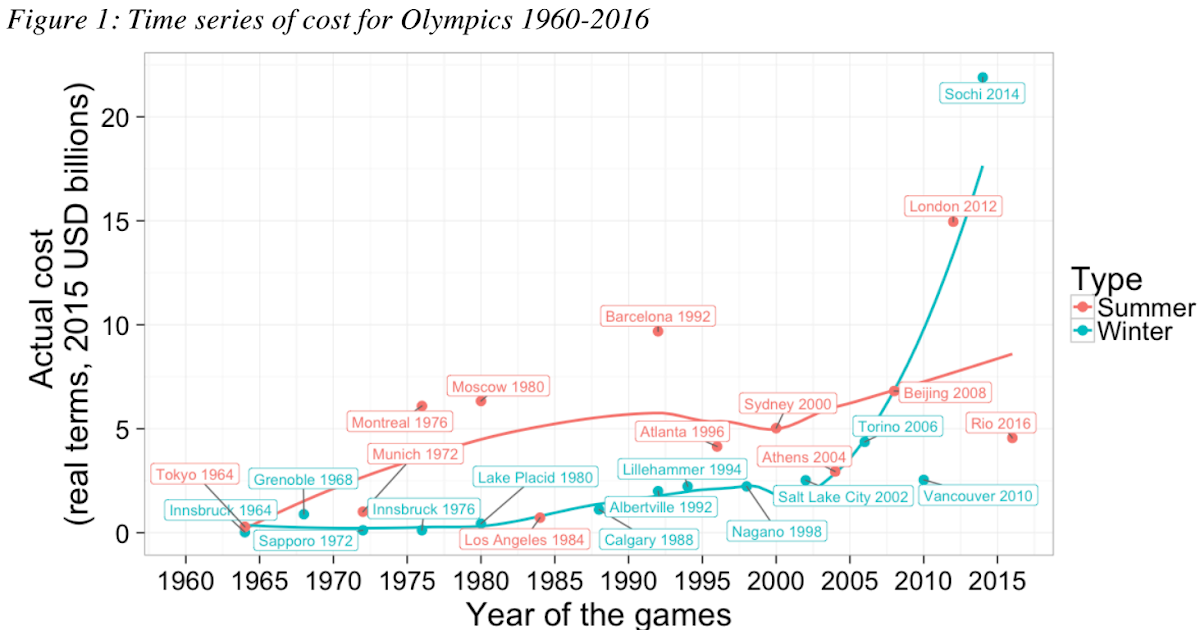 costs and benefits analysis of 2000 sydney olympic games essay Economic impacts of the olympic games through 54 2000 sydney games analysis examining costs and benefits through post-olympic models will allow.