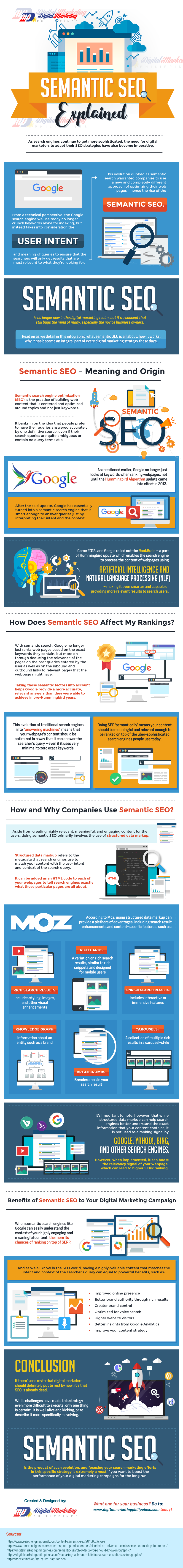 Semantic SEO Explained #infographic