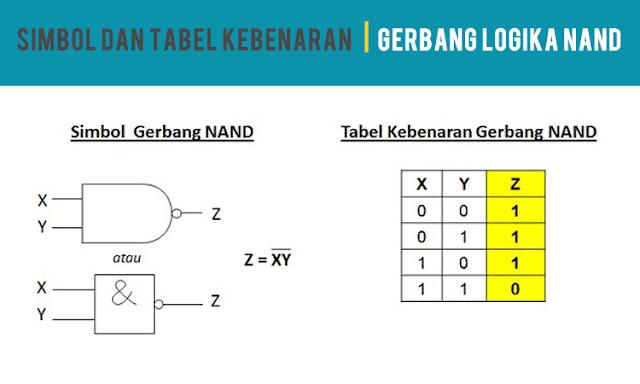 Simbol dan Tabel Kebenaran Gerbang Logika NAND