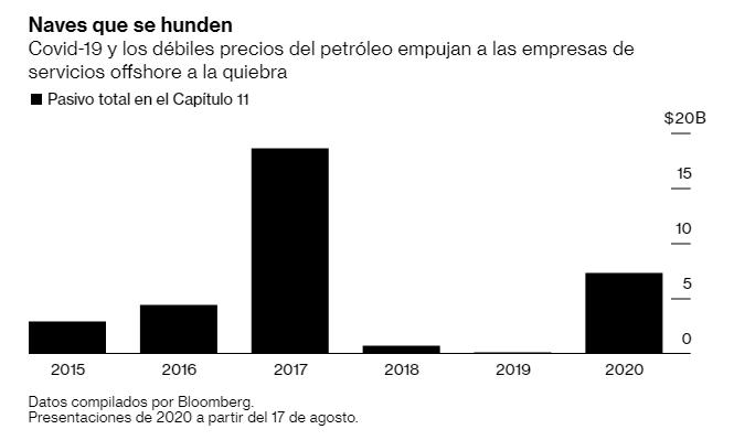 Las fallas masivas de los proveedores de servicios de petróleo en alta mar ponen en peligro una deuda de $ 30 mil millones