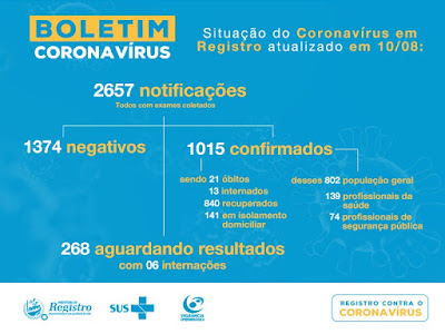 Registro-SP confirma 21 óbitos por Coronavirus - Covid-19