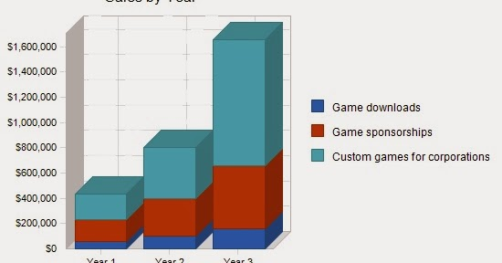 Writing a Business Plan for Independent Game Ventures