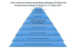 Tata Urut  Perundang-undangan di Indonesia