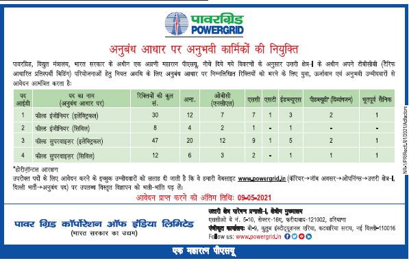 Power Grid Job 2021 posts 97 Field Engineer Vacancy Online Application Form
