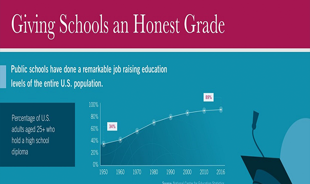 Giving Schools an Honest Grade #infographic