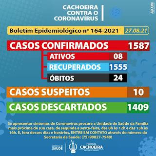 Imagem: Cachoeira: 2 novos casos de covid-19 nesta sexta-feira (27)