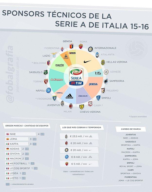 As fabricantes esportivas no Campeonato Italiano 2015 16 e6d0d34328198