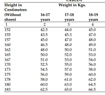minimum height/weight to join IAF