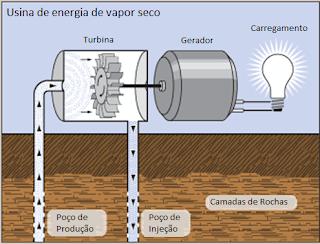 esquema funcionamento usina energia vapor seco