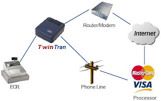 Datacap Twin Tran and how it works