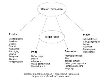 Gambar Empat Komponen P dari Bauran Pemasaran