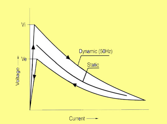 Typical static, arc phenomenon, what is arc extinction @electrical2z