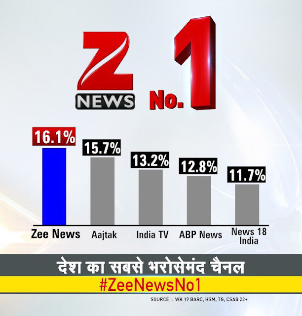 Zee News taken high jump, Reached No.2 position in Top News Channels of India
