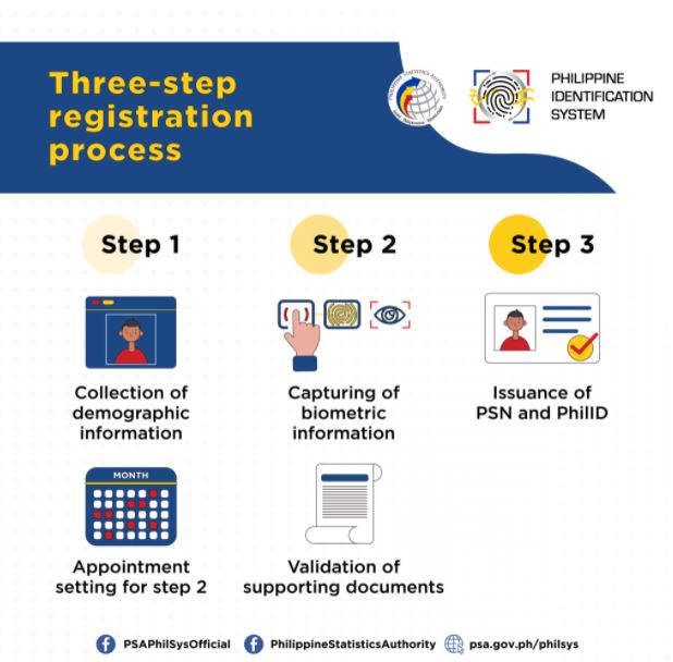 How to apply national ID online