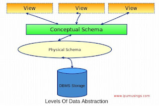 IPU BCA/BBA Semester 2: DBMS Terminology (An Introduction)