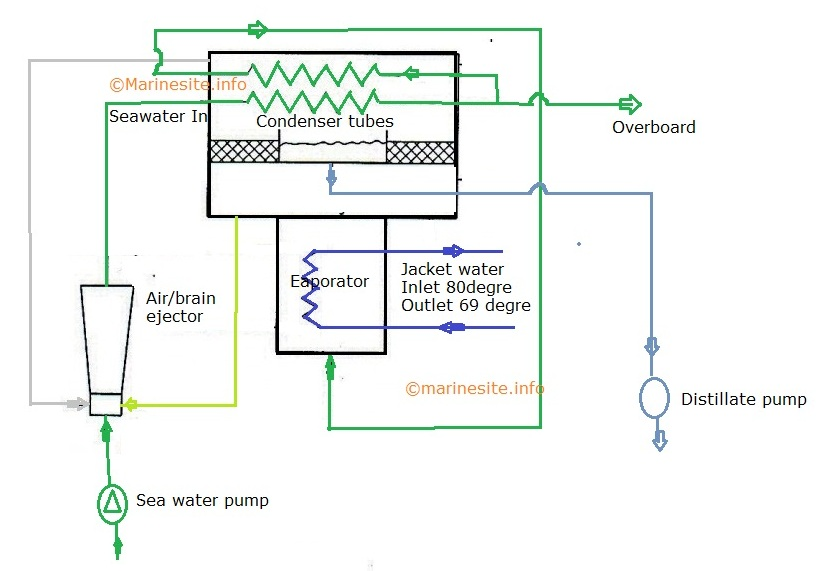 fresh water generator principle working line diagram parts and rh marinesite info miura fresh water generator manual fresh water generator parts