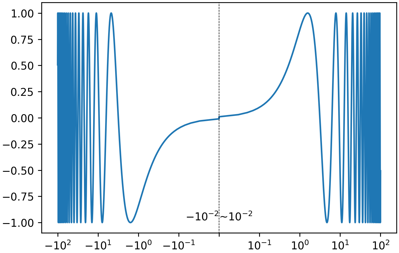 Convert X Value To Symlog Scale With Zero Shift Using Python And Matplotlib Pyplot