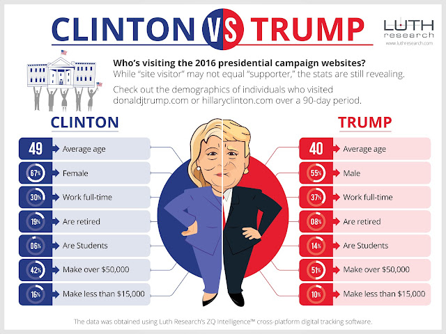 Donald Trump vs Hillary Clinton websites debate