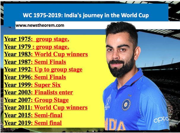 World Cup 1975-2019: India's journey in the World Cup