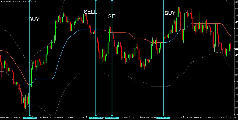 Demostración binaria de comercio de acciones