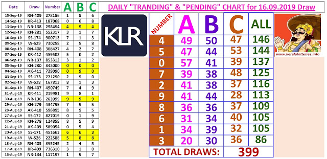 Kerala Lottery Winning Number Daily Tranding and Pending  Charts of 399 days on 16.09.2019