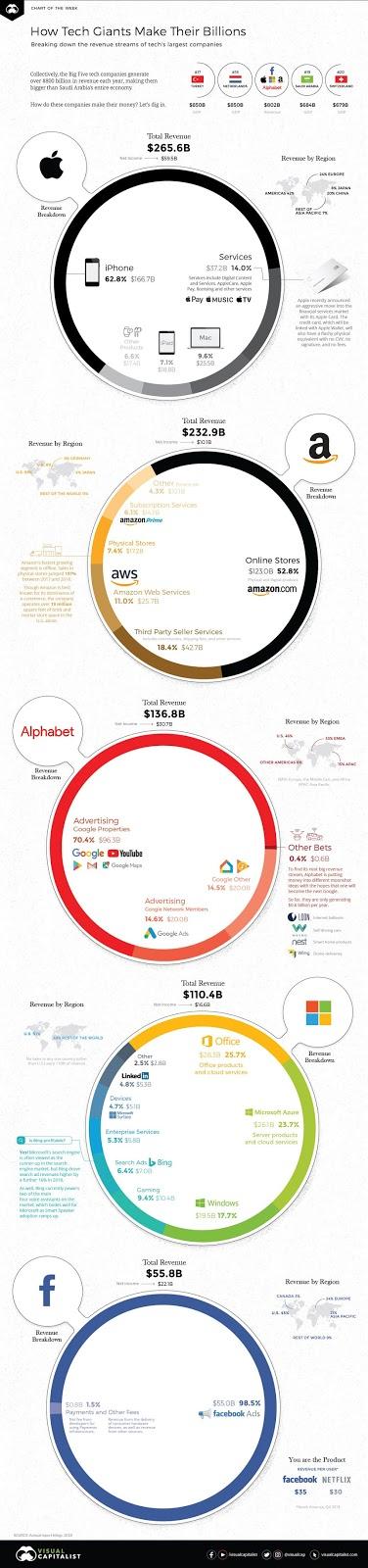 Alphabet والأمازون وأبل والفيسبوك ومايكروسوفت: كيف تكسب شركات التكنولوجيا الكبرى الإيرادات
