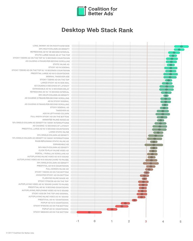 Desktop Web Stack Rank