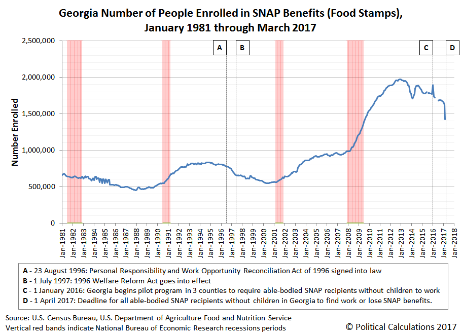 Georgia Number of People Enrolled in SNAP Benefits (Food Stamps), January 1981 through March 2017