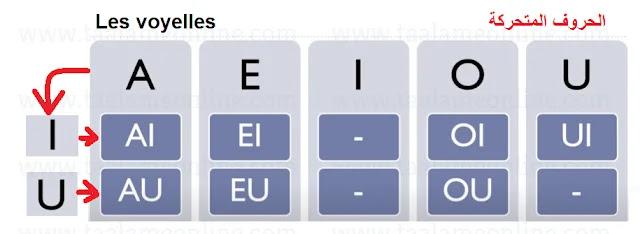 الحروف المتحركة فى اللغة الفرنسية