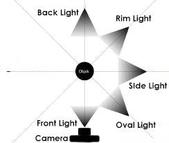trik fotografi smartphone