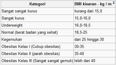 morbiditas dan mortalitas penyakit dan perbedaannya.