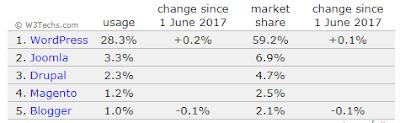 WordPress Powers सभी वेबसाइटों का लगभग 27%