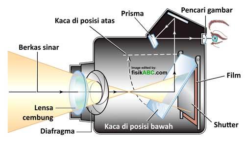 diagram bagian-bagian kamera dan fungsinya lengkap