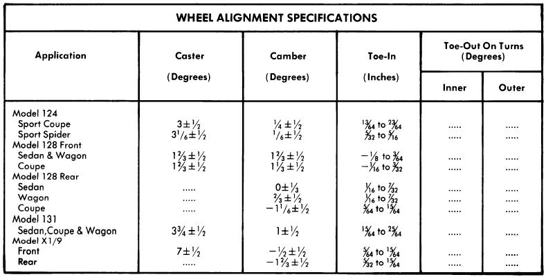fiat wheel alignment guide auto motive repair guides