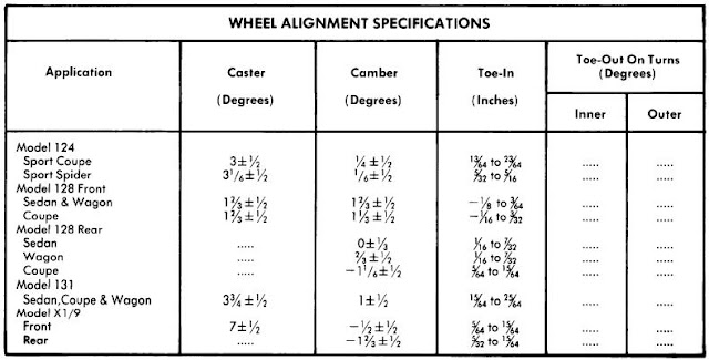 fiat wheel alignment guide  guide  manuals