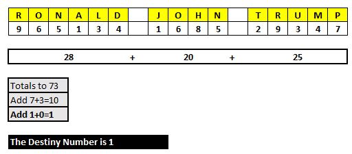 Numerology death date calculator