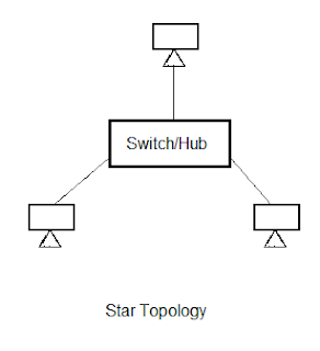 star-topology-in-hindi