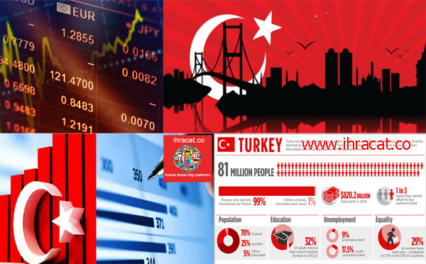 turkey economy Forecasts