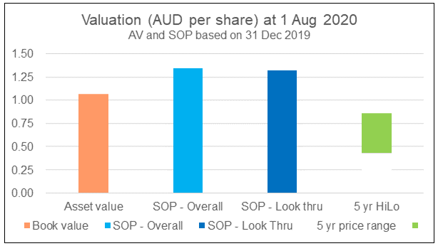 UOA Group Valuation - Different Basis