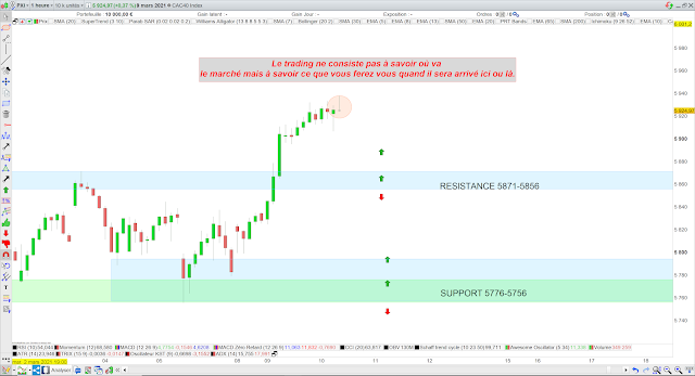 Trading CAC40 10/03/21