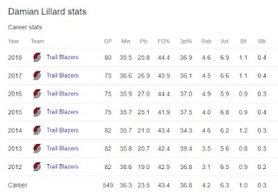 Statistik Damian Lillard