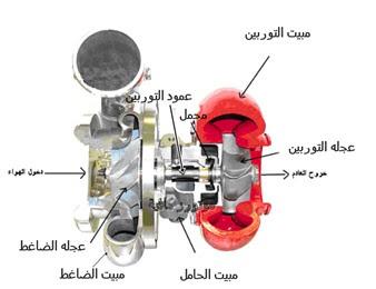 أجزاء الشاحن التوربيني او التربو Turbocharger