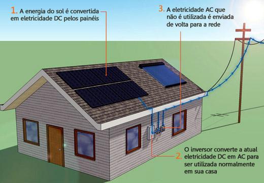Energias Renov 225 Veis Energia Solar