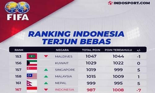 "Daftar 210 Peringkat Sepak Bola Dunia ""Ranking FIFA"" Terbaru Lengkap"
