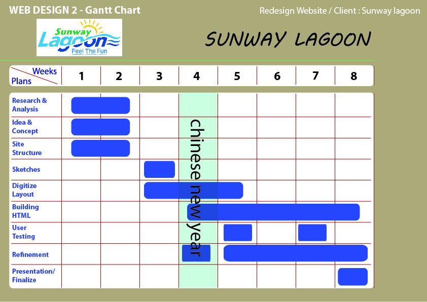 Web design gantt chart site map also multimedia blog rh caesar multimediablogspot