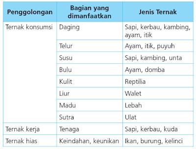 Jenis-Jenis Ternak Kesayangan | Prakarya Kelas VIII Kurikulum 2013