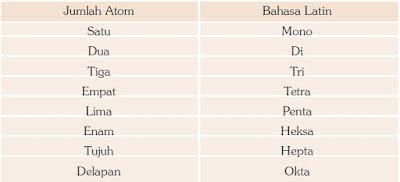 Jumlah Atom dalam Bahasa Latin