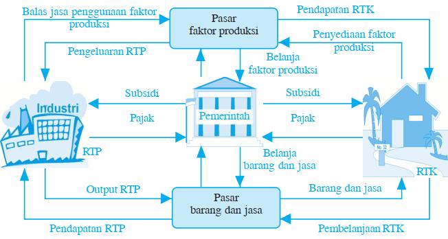 Gambar Skema Kegiatan Pemerintah dalam Perekonomian